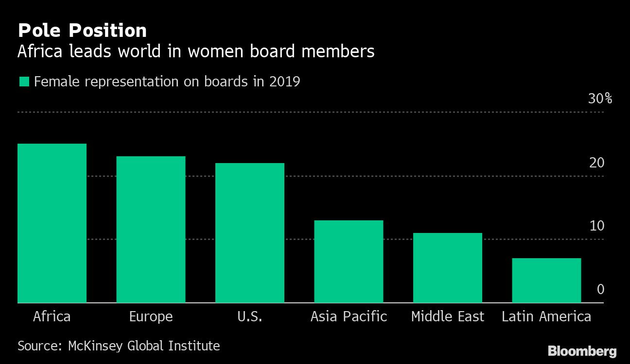 Africa leads world with women on boards